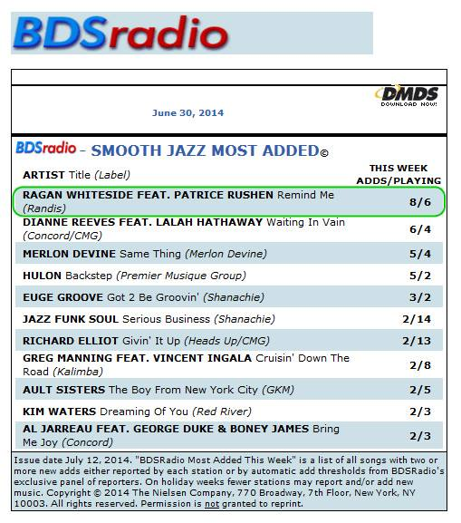 """[Silent scream and a backflip] """"Remind Me"""" is #1 most added on the Billboard Radio Chart for 6/30/14!!! Thank you radio family!!!!!  Listen to snippets at http://www.raganwhiteside.com/music/"""